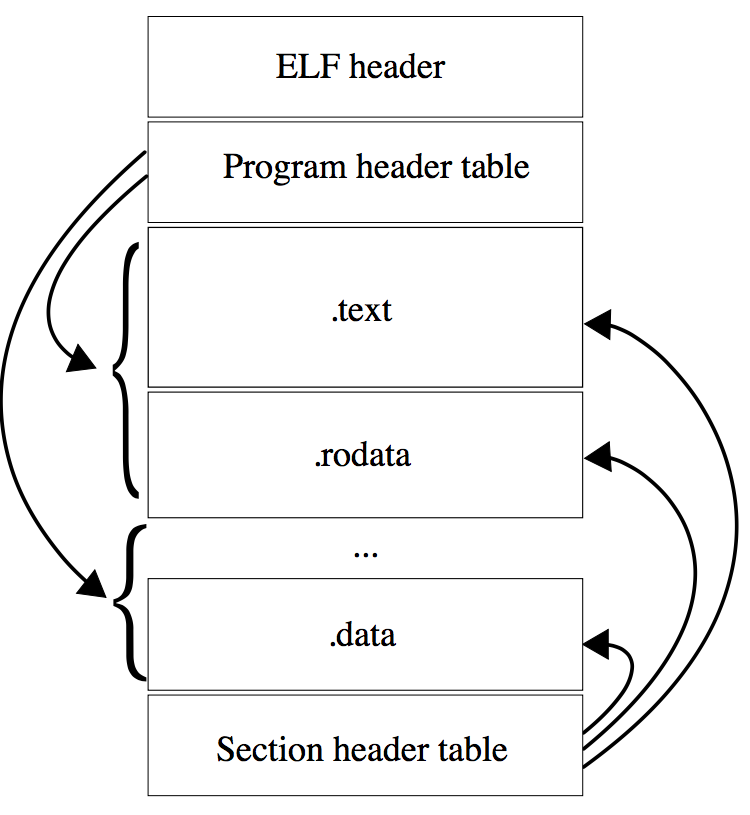 ELF_layout.png