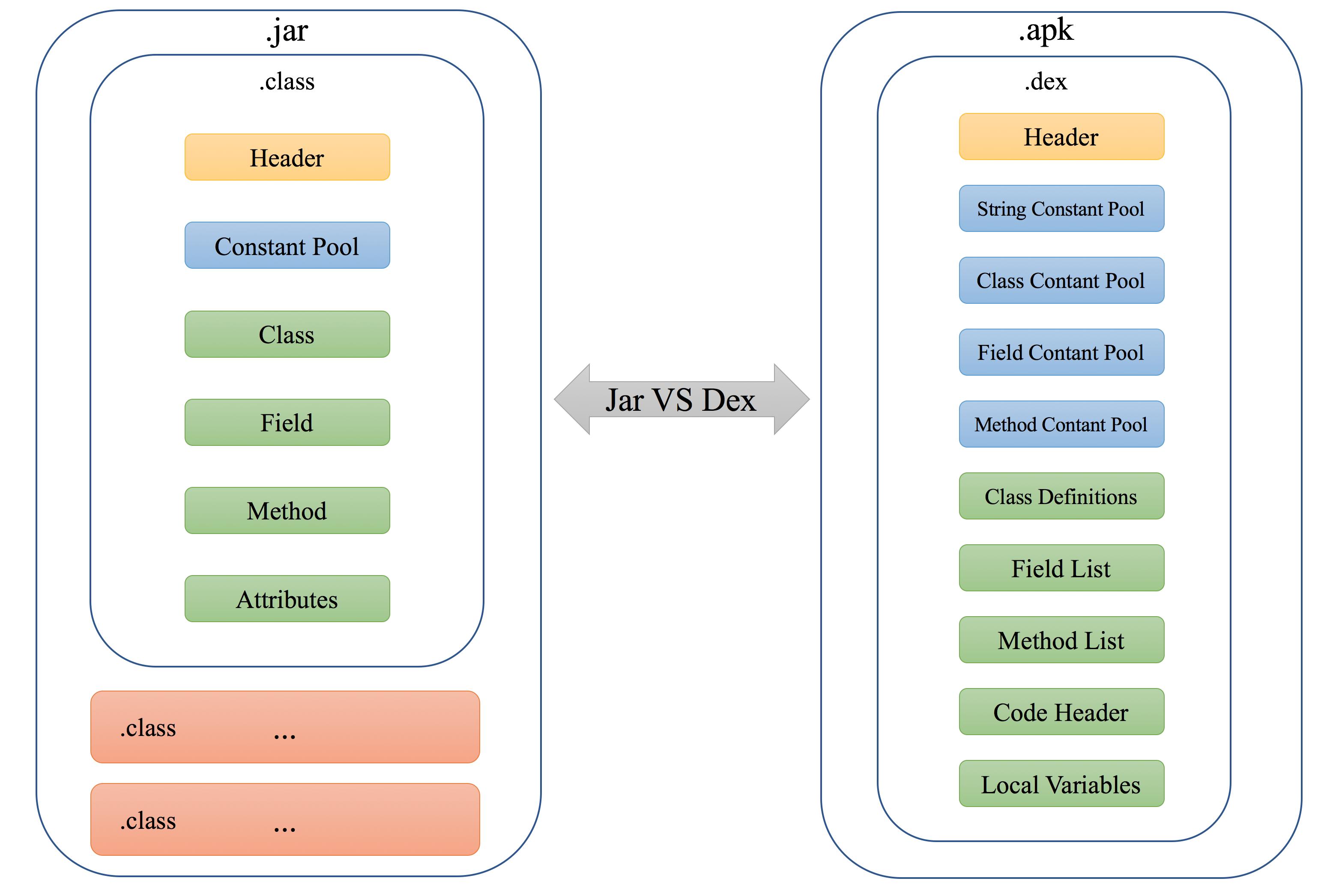 jar_vs_dex.png