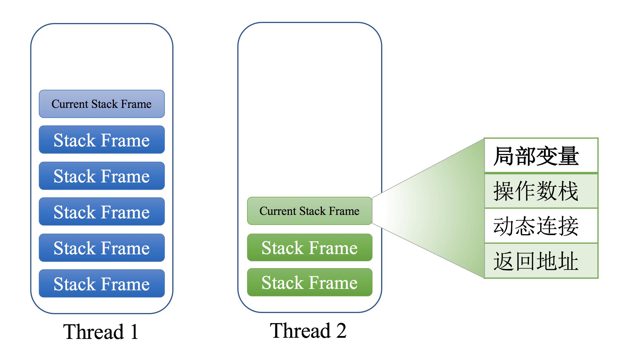 stack_frame.png